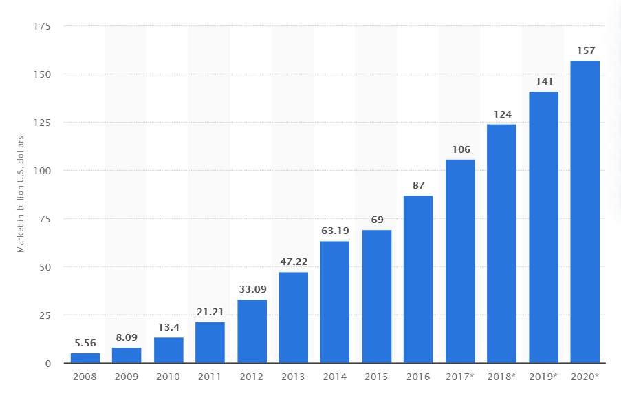 Total size of the public cloud software as a service SaaS market