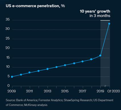 e-commerce-report