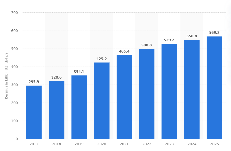 e-commerce-revenue-forecast