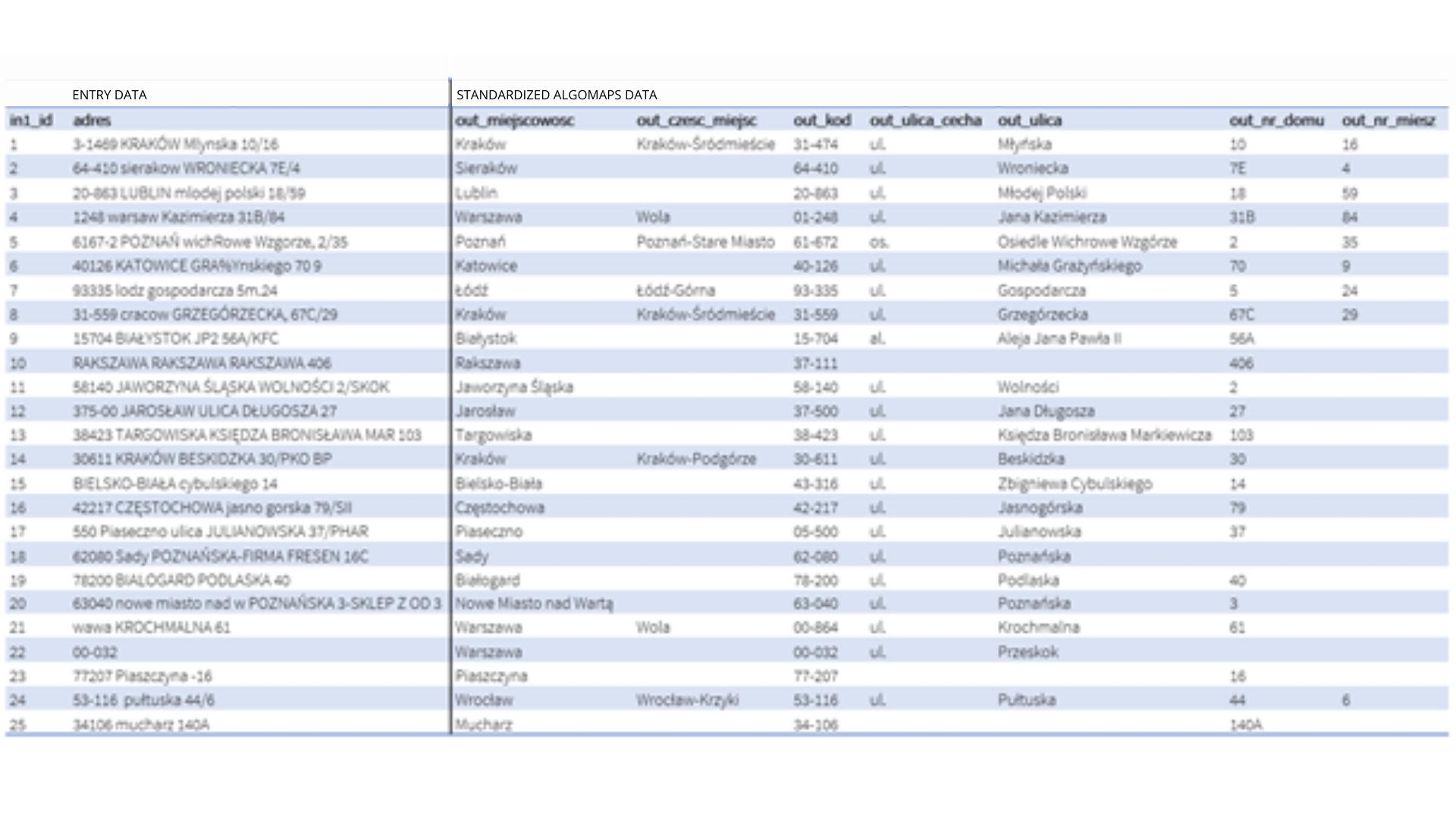 standardized_data_AlgoMaps